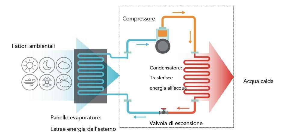 termodinamico come funziona