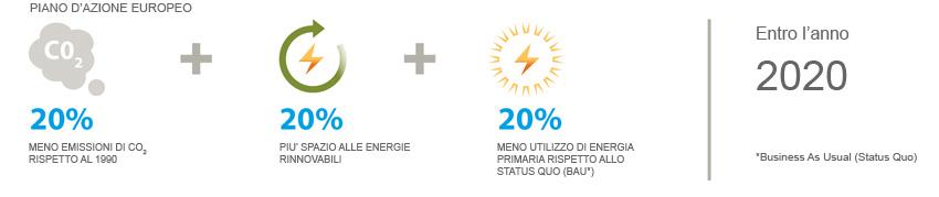 piano-europeo-riduzione-emissioni